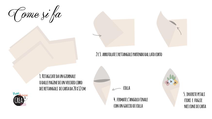 come si fanno i coni di carta